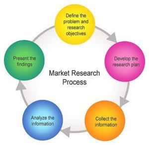 فرآیند تحقیقات بازاریابی